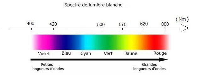 Lumière Blanche et couleurs