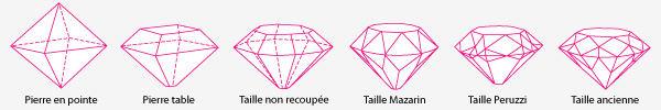 Taille_diamant_evolution source Massilia